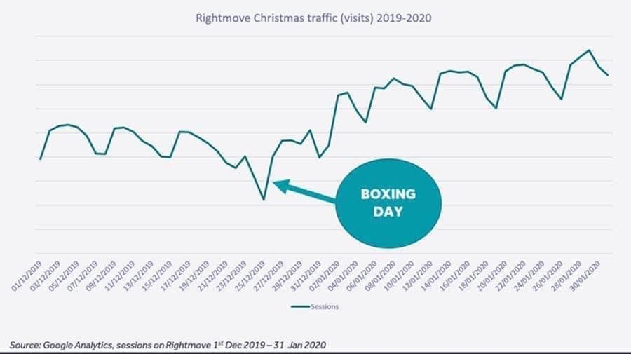 rightmove christmas traffic visits 2019 2020 uplift trend
